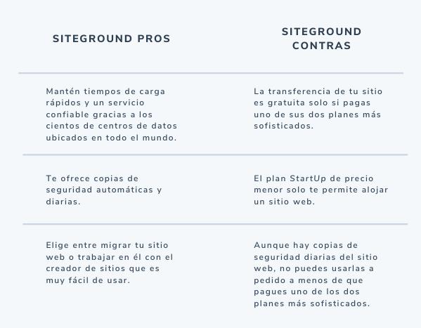 Pros y contras de SiteGround, sitio de hosting