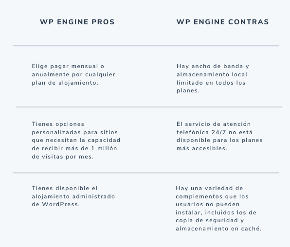 Pros y contras de WP Engine, sitio de hosting