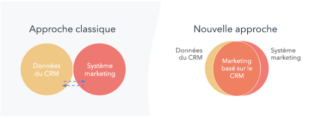 CRM advertising approach