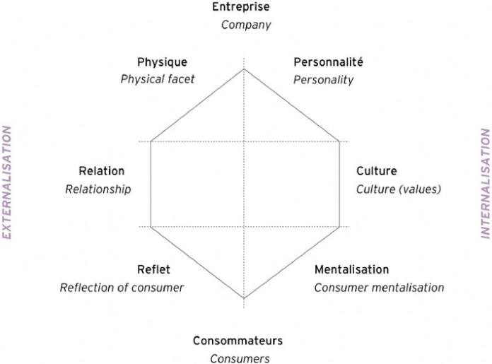 Blank Kapferer prism diagram