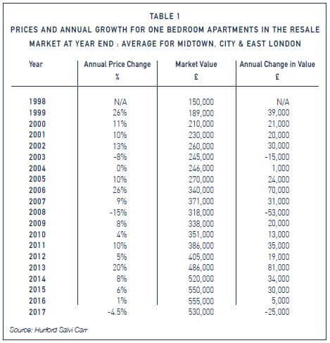 Sales Market 2017