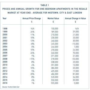 Sales Market 2016