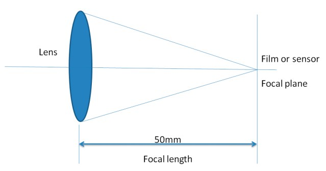Example of camera lens focal length