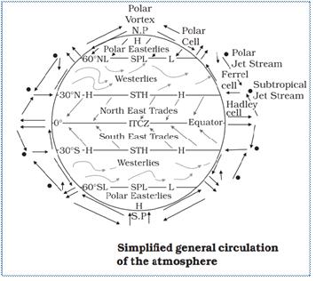 Image result for Meridional Circulation,IAS