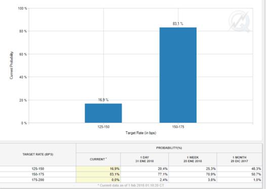 FED Probabilidades de subidas de tipos de interés en EEUU