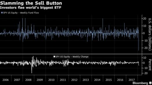 Salidas de dinero en ETF S&P500