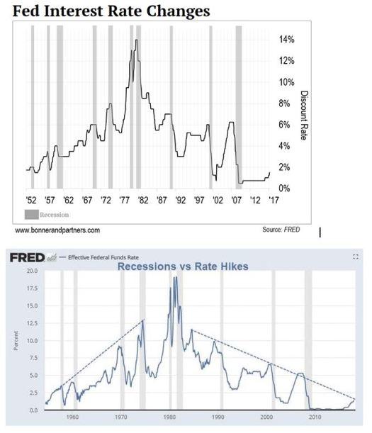 Tipos de Interes y recesión