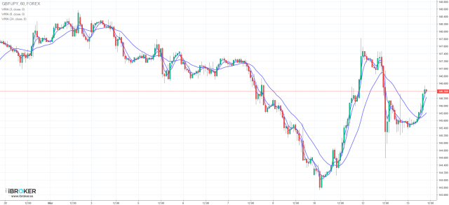 CFD GBP/JPY IBROKER - FOREX - BREXIT