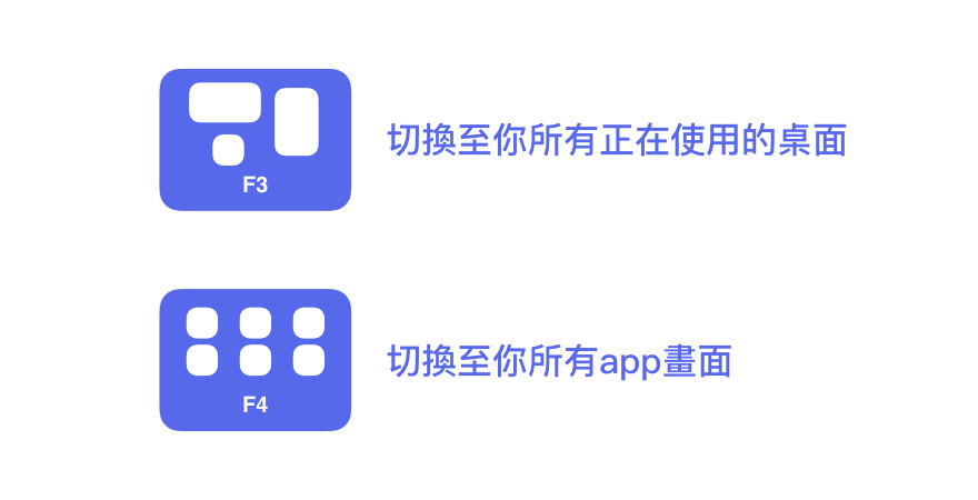 F3、F4畫面快速切換