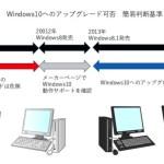 無償アップグレード期限間近!(7月28日)Windows10へのアップグレードはしてもいい?簡易チェック法