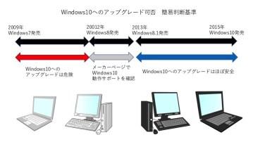 Windows10へのアップグレード判断基準