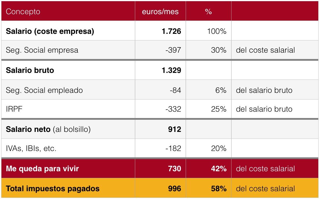 Cuánto cobran los españoles   Economía para todos