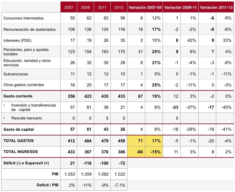 Gasto Público Administraciones Públicas España