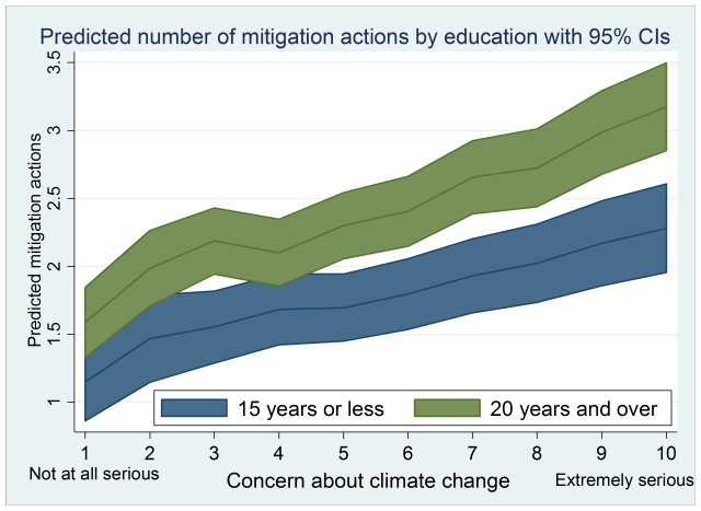 Notes: Own calculation. Estimated from multilevel models with country random effects. Source: Pooled Eurobarometer Surveys (2008, 2009, 2011, 2013).