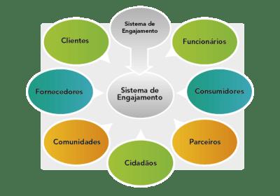 Um sistema de engajamento promove um sistema de registro e impacta mais pessoas dentro e entre organizações