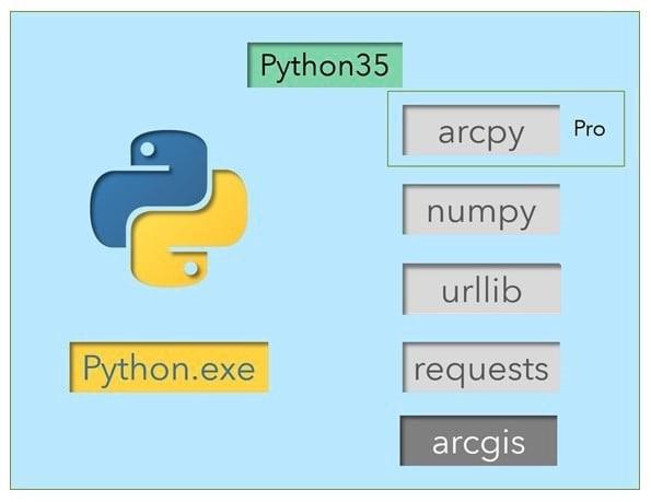 Principais conceitos do ArcGIS API for Python, parte 1: Python, APIs e REST - imagem 5