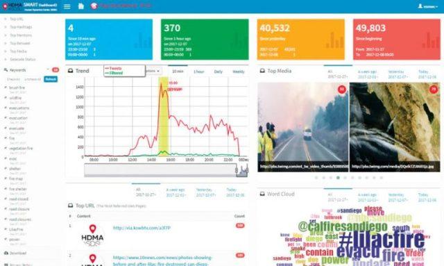 GIS utilizando Big Data do comportamento de usuários nas redes sociais - imagem 1