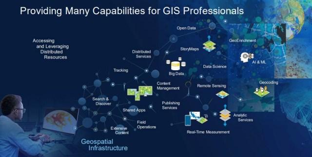 Entendendo a plataforma ArcGIS - imagem 2