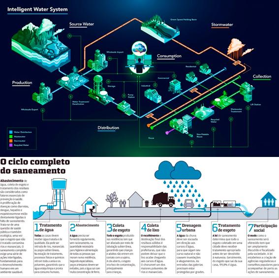 Utility Network aplicado nos setores elétrico e saneamento - imagem 9