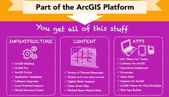 3 pilares ambiente GIS