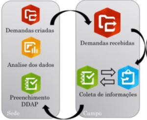 Pesquisa e Inovação nas Linhas de Transmissão de Energia Elétrica da ISA CTEEP 5
