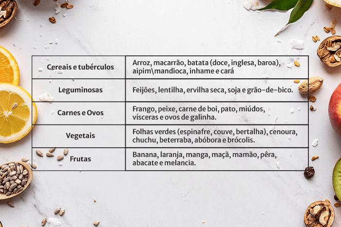 Uma tabela de grupos alimentares mostra os exemplos de alimentos que podem ser oferecidos para os bebês na introdução alimentar. Sendo os grupos alimentares. Cereais e tubérculos, leguminosas, carnes e ovos, vegetais e frutas.