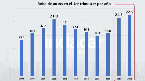 cifras de robo de autos en el 1er trimestre por año