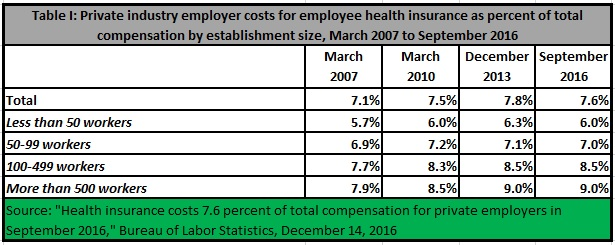 20161219-employment-costs-table-jpg