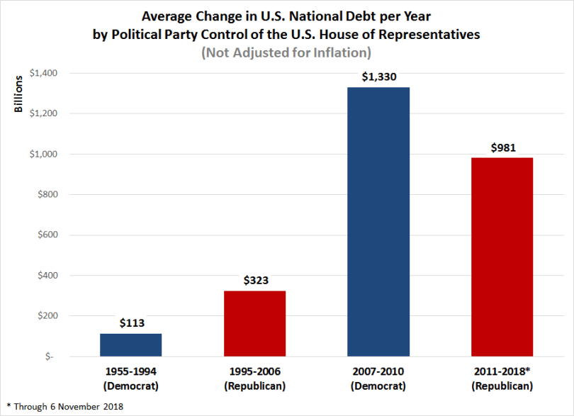 Image result for national debt by year
