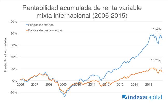 Renta variable mixta internacional gestión indexada vs gestión activa
