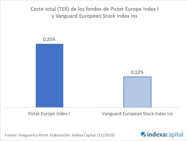 Pictet Europe vs Vanguard Europe 11/2019