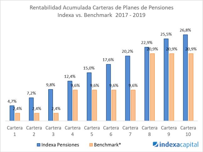 Rentabilidad carteras planes de pensiones Indexa vs Benchmark 2017-2019