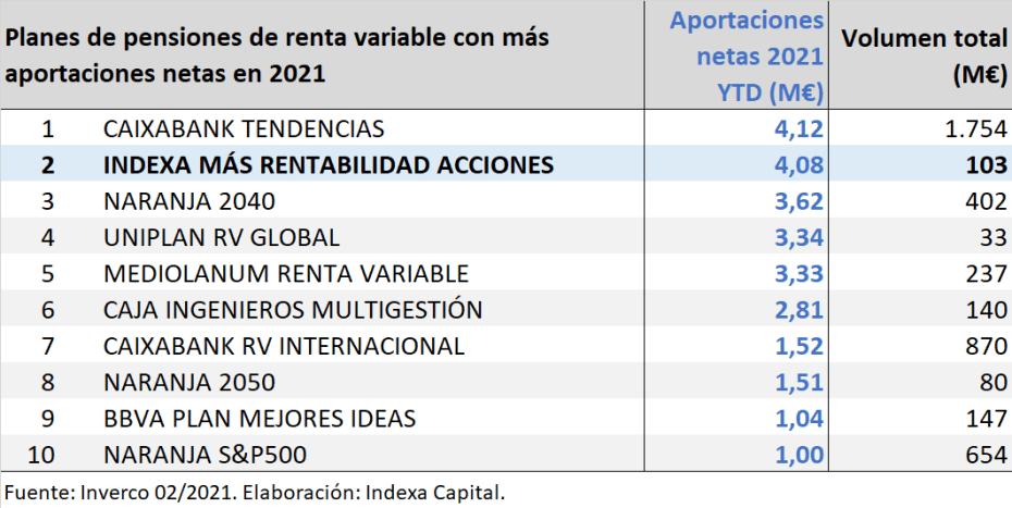 Ranking planes de pensiones renta variable 2021-02