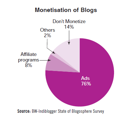 Monetization of blogs in India