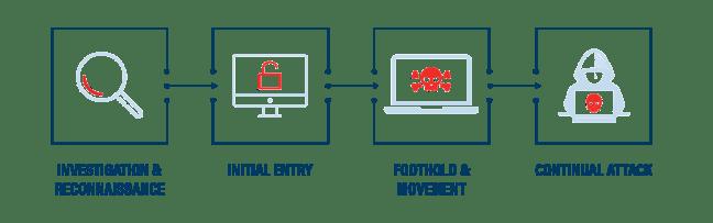 estágios de ameaça persistente avançada (APT)