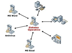 Funzionamento di un sistema operativo