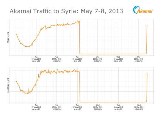 Akamai traffic to Syria
