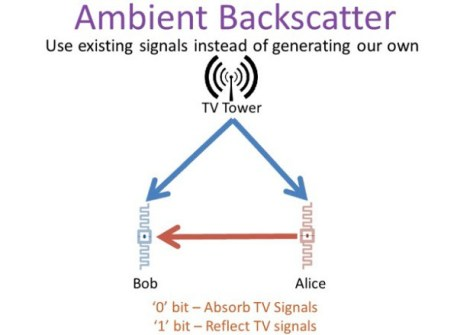 ambient_backscatter