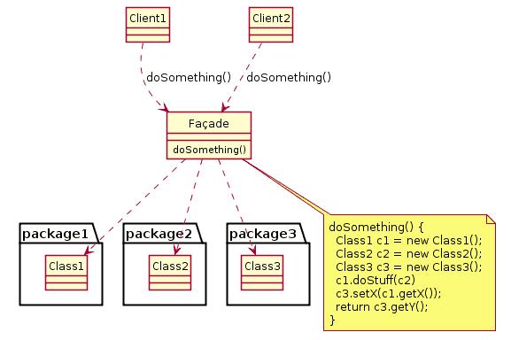 Esempio di Facade Pattern in UML da Wikipedia