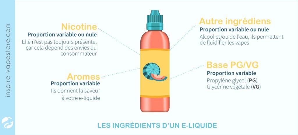 Les ingrédients d'un e-liquide