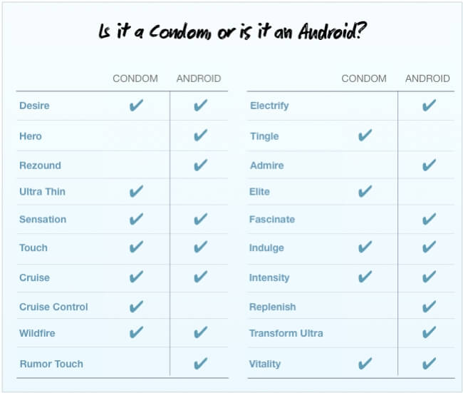 Android Condom Chart