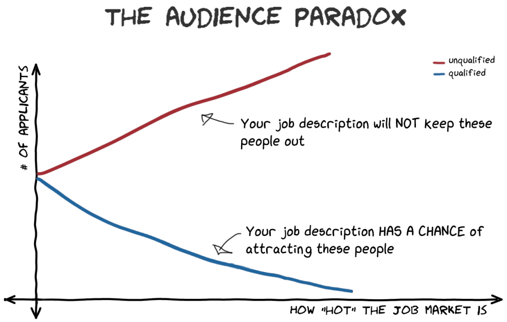 The audience paradox