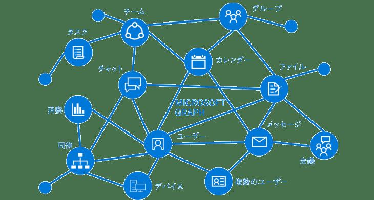 Microsoft Teamsの特定チャネルのいいねをした人ランキングを作成しよう!その2~GraphAPIで出力を確認しよう~