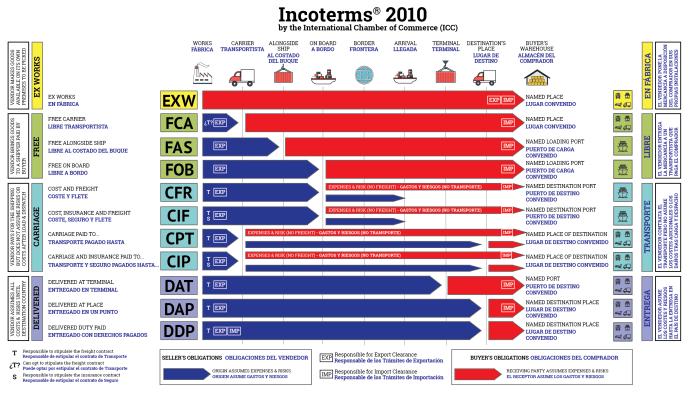 ¿Qué es Incoterms - Términos Internacionales de Comercio?