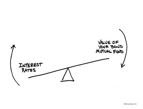 financial planning visual media