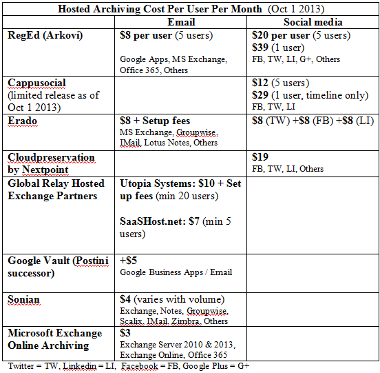 email archiving pricing