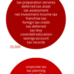 tax topics terms