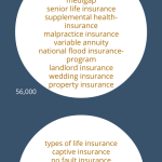 insurance search terms