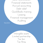 accounting terms googled