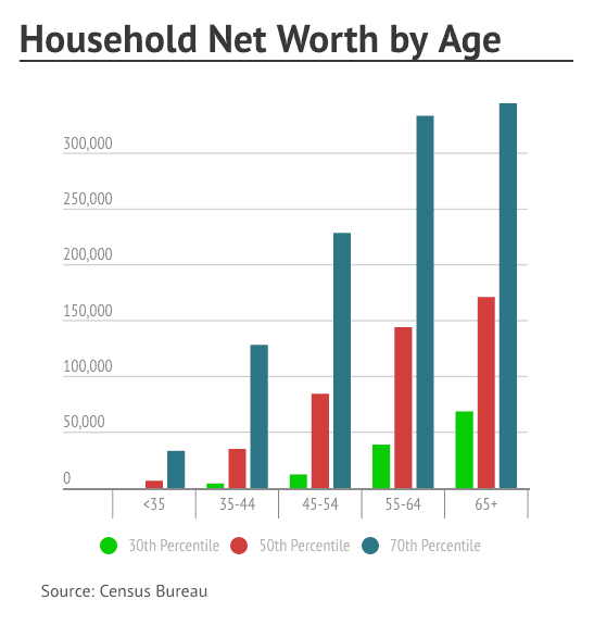Average income by age